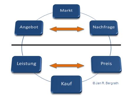 Verkauf im Spannungsfeld von Preis und Leistung sowie Angebot und Nachfrage - Jan R. Bergrath